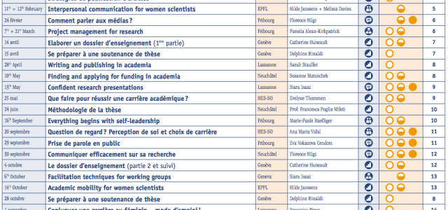 REGARD Workshops The REGARD programme offers workshops for young female academics and for women professors of the universities of French-speaking Switzerland. Its aim is to develop competences and to propose […]